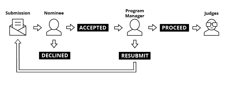 Nominee approval process