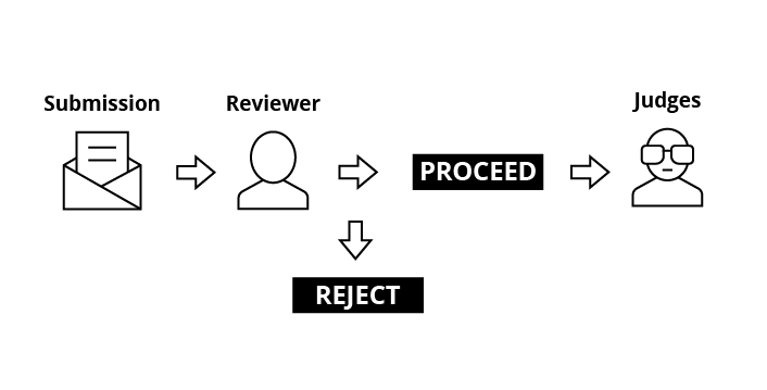 Manage nomination workflow or multi-stage approval process with Review flow